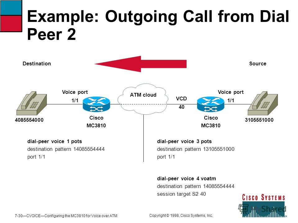 7-30CVOICEConfiguring the MC3810 for Voice over ATM Copyright © 1998, Cisco Systems, Inc. Example: Outgoing Call from Dial Peer 2 Cisco MC3810 4085554000 Voice port 1/1 VCD 40 ATM cloud Cisco MC3810 3105551000 DestinationSource Voice port 1/1 dial-pe