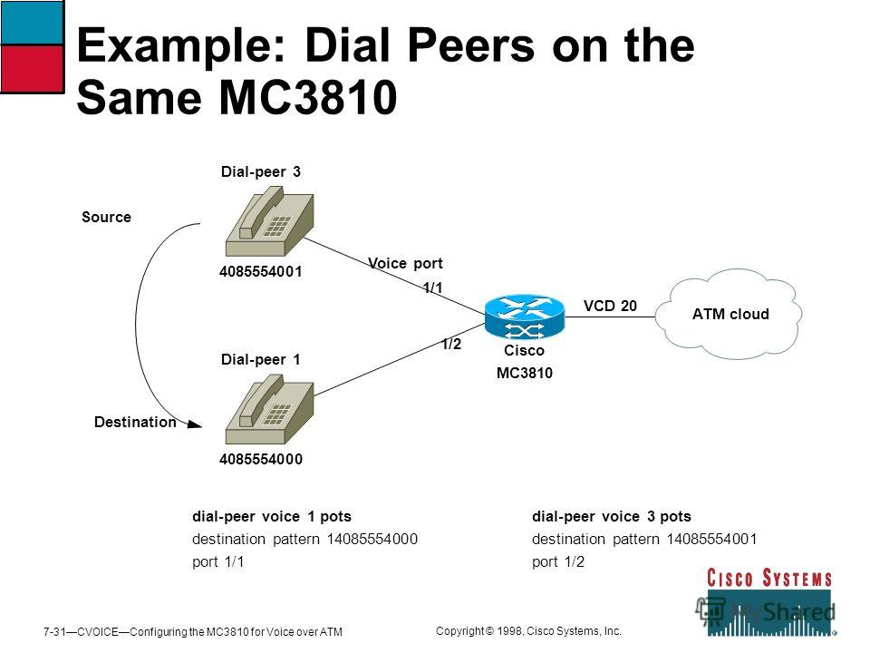 7-31CVOICEConfiguring the MC3810 for Voice over ATM Copyright © 1998, Cisco Systems, Inc. Example: Dial Peers on the Same MC3810 Destination Cisco MC3810 4085554001 Voice port 1/1 VCD 20 ATM cloud Source dial-peer voice 1 pots destination pattern 140