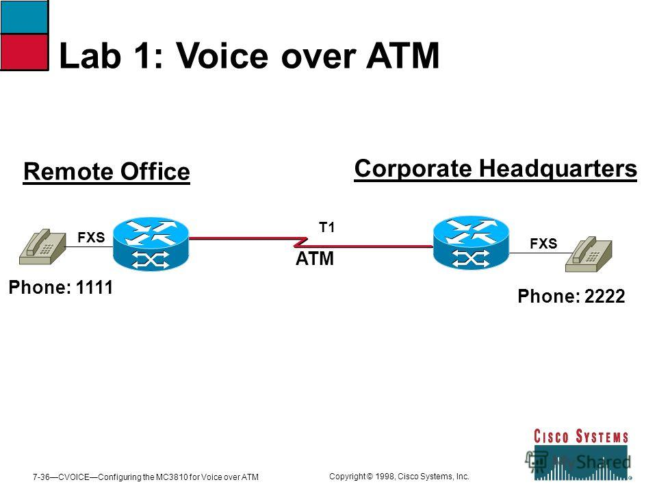 7-36CVOICEConfiguring the MC3810 for Voice over ATM Copyright © 1998, Cisco Systems, Inc. Lab 1: Voice over ATM ATM Phone: 1111 Phone: 2222 FXS T1 Remote Office Corporate Headquarters FXS