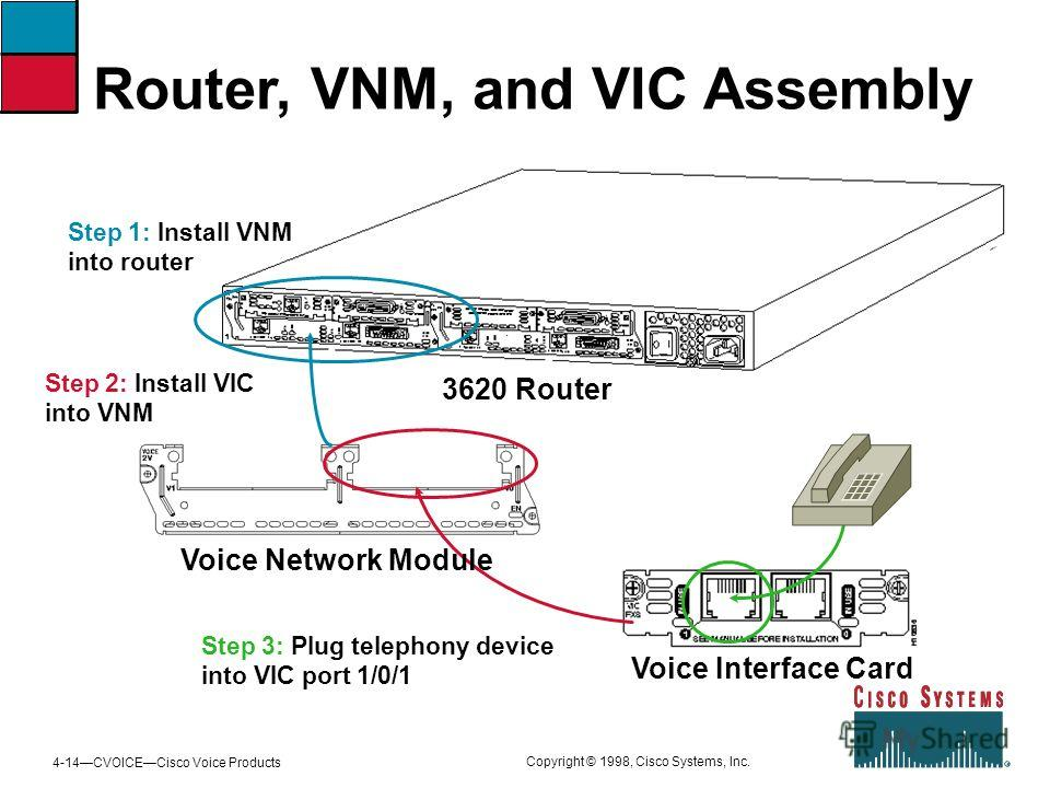 4-14CVOICECisco Voice Products Copyright © 1998, Cisco Systems, Inc. Router, VNM, and VIC Assembly 3620 Router Voice Interface Card Voice Network Module Step 1: Install VNM into router Step 2: Install VIC into VNM Step 3: Plug telephony device into V