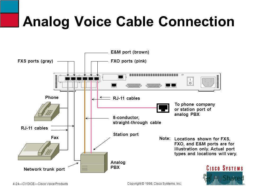 4-24CVOICECisco Voice Products Copyright © 1998, Cisco Systems, Inc. Analog Voice Cable Connection FXS ports (gray) E&M port (brown) FXO ports (pink) RJ-11 cables 8-conductor, straight-through cable To phone company or station port of analog PBX RJ-1