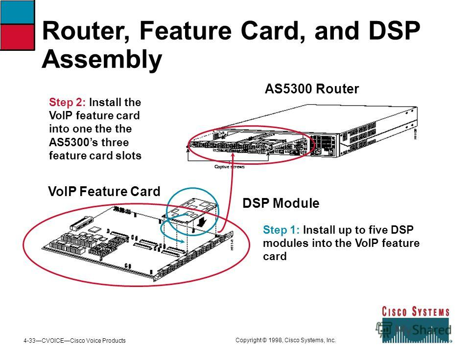 4-33CVOICECisco Voice Products Copyright © 1998, Cisco Systems, Inc. Router, Feature Card, and DSP Assembly AS5300 Router VoIP Feature Card DSP Module Step 2: Install the VoIP feature card into one the the AS5300s three feature card slots Step 1: Ins