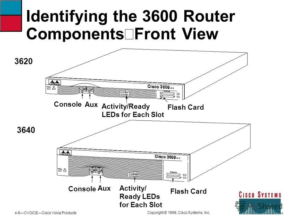4-6CVOICECisco Voice Products Copyright © 1998, Cisco Systems, Inc. Identifying the 3600 Router Components Front View Console Aux Activity/ Ready LEDs for Each Slot Flash Card 3620 3640 Console Aux Activity/Ready LEDs for Each Slot Flash Card