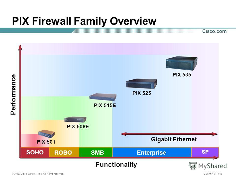 © 2003, Cisco Systems, Inc. All rights reserved. CSVPN 4.03-18 PIX Firewall Family Overview SMB Performance Functionality Gigabit Ethernet Enterprise ROBO PIX 515E PIX 525 PIX 535 SOHO PIX 501 PIX 506E SP