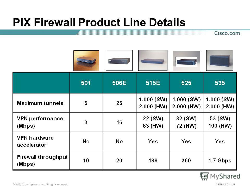 © 2003, Cisco Systems, Inc. All rights reserved. CSVPN 4.03-19 PIX Firewall Product Line Details