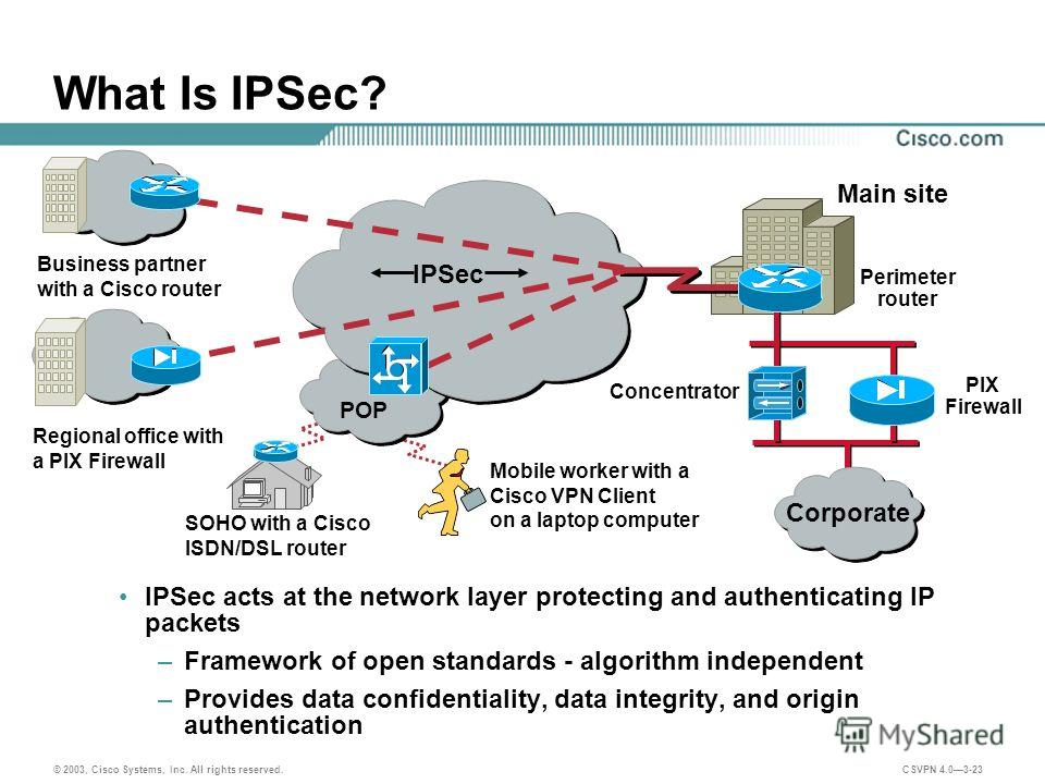 © 2003, Cisco Systems, Inc. All rights reserved. CSVPN 4.03-23 What Is IPSec? IPSec acts at the network layer protecting and authenticating IP packets –Framework of open standards - algorithm independent –Provides data confidentiality, data integrity