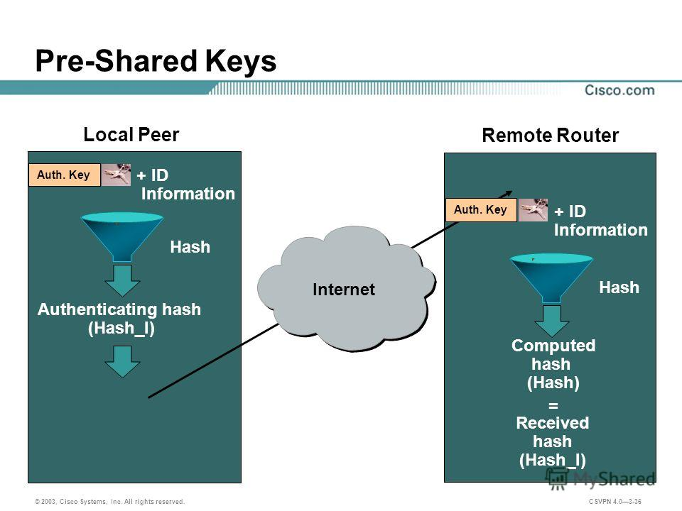 © 2003, Cisco Systems, Inc. All rights reserved. CSVPN 4.03-36 Pre-Shared Keys Authenticating hash (Hash_I) + ID Information Local Peer Remote Router Hash Computed hash (Hash) Hash Received hash (Hash_I) = Auth. Key + ID Information Auth. Key Interne