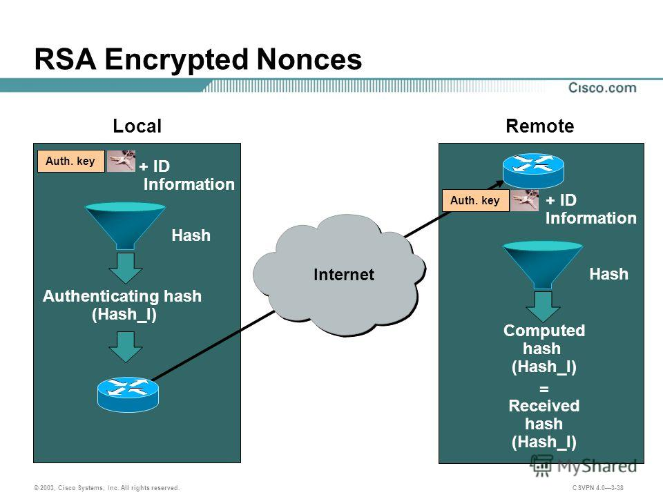 © 2003, Cisco Systems, Inc. All rights reserved. CSVPN 4.03-38 RSA Encrypted Nonces Authenticating hash (Hash_I) + ID Information Local Remote Hash Computed hash (Hash_I) Hash Received hash (Hash_I) = + ID Information Auth. key Internet Auth. key