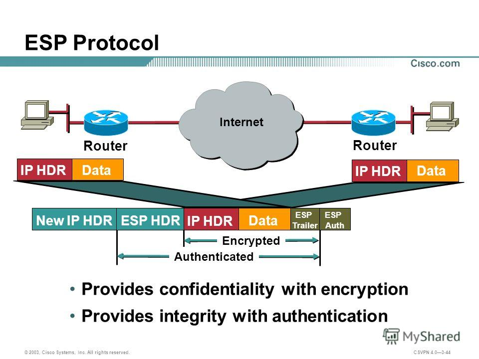 © 2003, Cisco Systems, Inc. All rights reserved. CSVPN 4.03-44 ESP Protocol Provides confidentiality with encryption Provides integrity with authentication Router IP HDR Data ESP HDR New IP HDR ESP Trailer ESP Auth IP HDR Data Encrypted Authenticated
