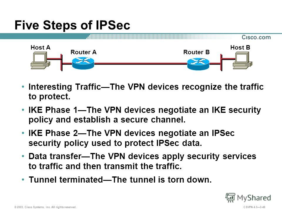 © 2003, Cisco Systems, Inc. All rights reserved. CSVPN 4.03-49 Five Steps of IPSec Interesting TrafficThe VPN devices recognize the traffic to protect. IKE Phase 1The VPN devices negotiate an IKE security policy and establish a secure channel. IKE Ph