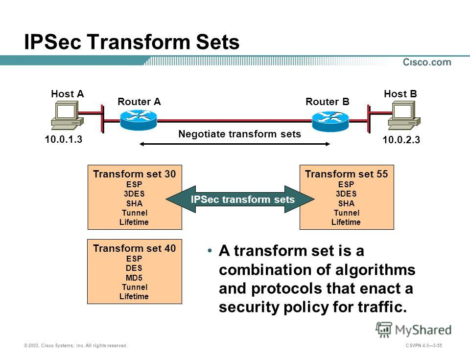© 2003, Cisco Systems, Inc. All rights reserved. CSVPN 4.03-55 IPSec Transform Sets A transform set is a combination of algorithms and protocols that enact a security policy for traffic. Transform set 55 ESP 3DES SHA Tunnel Lifetime Transform set 30