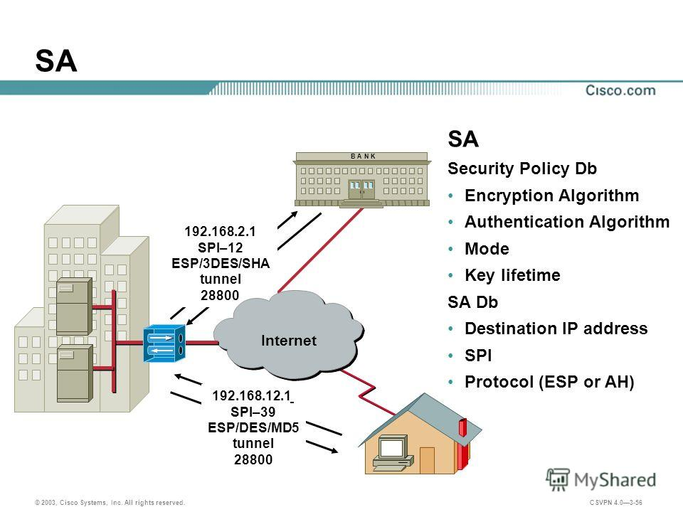 © 2003, Cisco Systems, Inc. All rights reserved. CSVPN 4.03-56 SA Security Policy Db Encryption Algorithm Authentication Algorithm Mode Key lifetime SA Db Destination IP address SPI Protocol (ESP or AH) B A N K 192.168.2.1 SPI–12 ESP/3DES/SHA tunnel