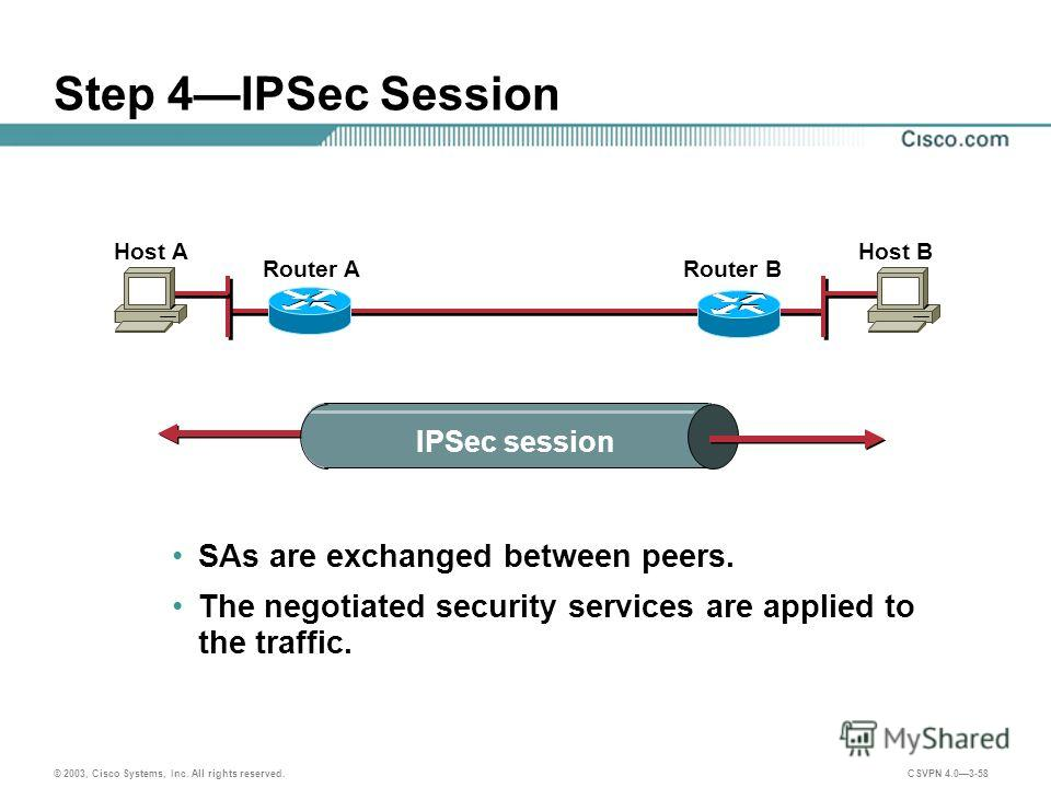 © 2003, Cisco Systems, Inc. All rights reserved. CSVPN 4.03-58 Step 4IPSec Session SAs are exchanged between peers. The negotiated security services are applied to the traffic. Host AHost B Router ARouter B IPSec session
