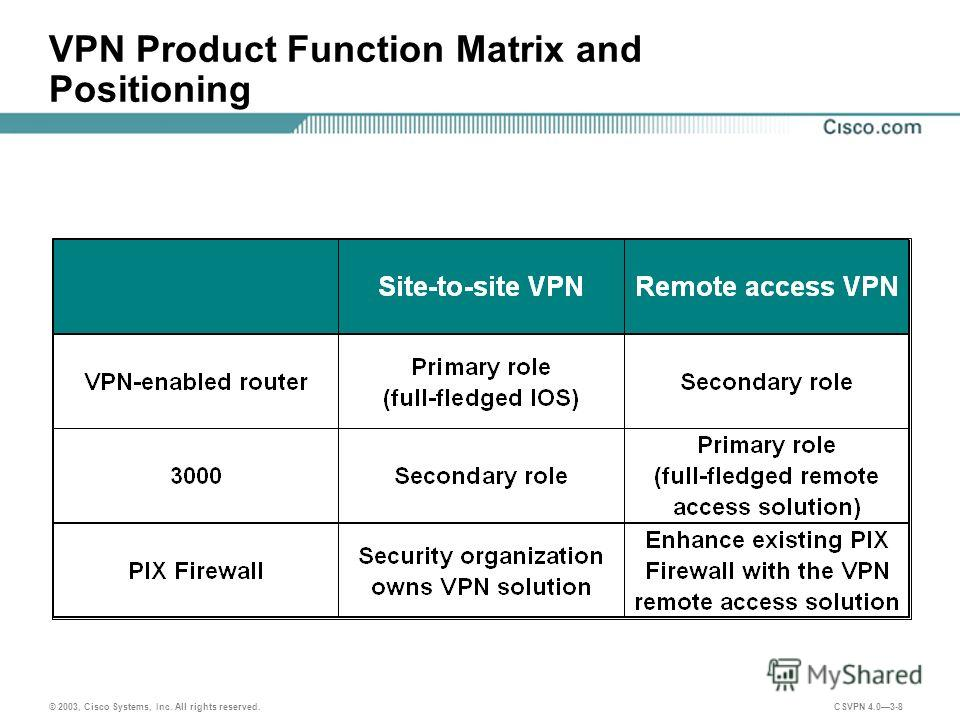 © 2003, Cisco Systems, Inc. All rights reserved. CSVPN 4.03-8 VPN Product Function Matrix and Positioning