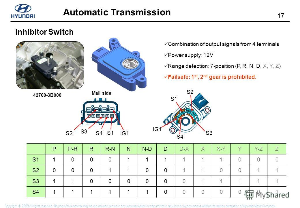 17 Automatic Transmission Copyright 2009 All rights reserved. No part of this material may be reproduced, stored in any retrieval system or transmitted in any form or by any means without the written permission of Hyundai Motor Company. Inhibitor Swi