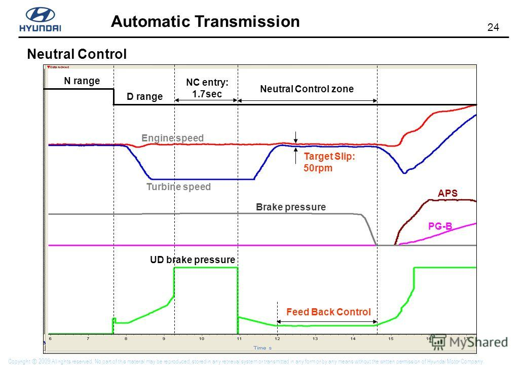 24 Automatic Transmission Copyright 2009 All rights reserved. No part of this material may be reproduced, stored in any retrieval system or transmitted in any form or by any means without the written permission of Hyundai Motor Company. Neutral Contr