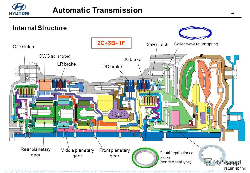4 Automatic Transmission Copyright 2009 All rights reserved. No part of this material may be reproduced, stored in any retrieval system or transmitted in any form or by any means without the written permission of Hyundai Motor Company. Internal Struc