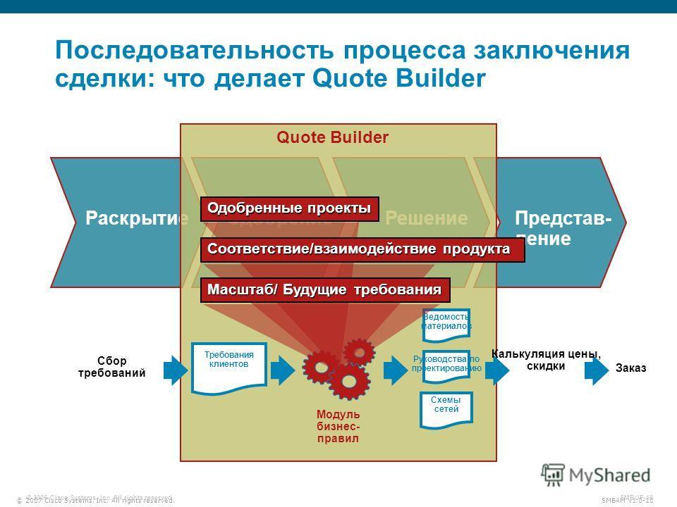 © 2007 Cisco Systems, Inc. All rights reserved. SMBAM v1.0-10 © 2006 Cisco Systems, Inc. All rights reserved. SMBUF-10 Раскрытие Одобрение Решение Представ- ление Quote Builder Последовательность процесса заключения сделки: что делает Quote Builder М