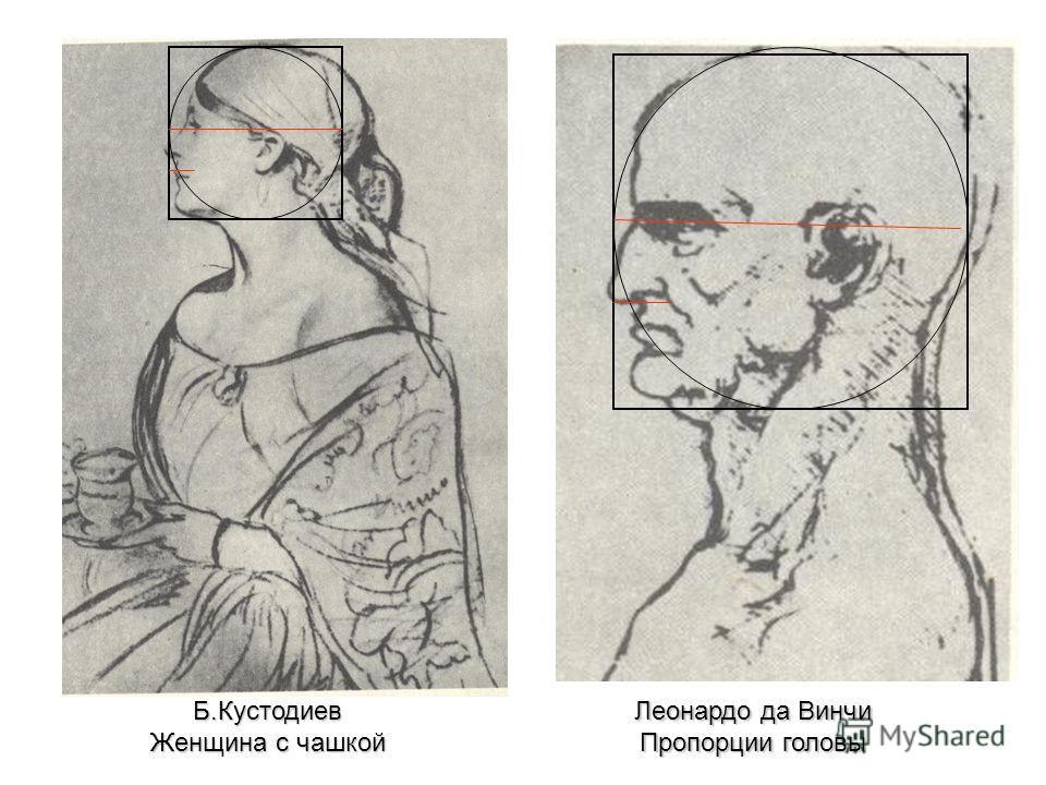 Б.Кустодиев Женщина с чашкой Леонардо да Винчи Пропорции головы
