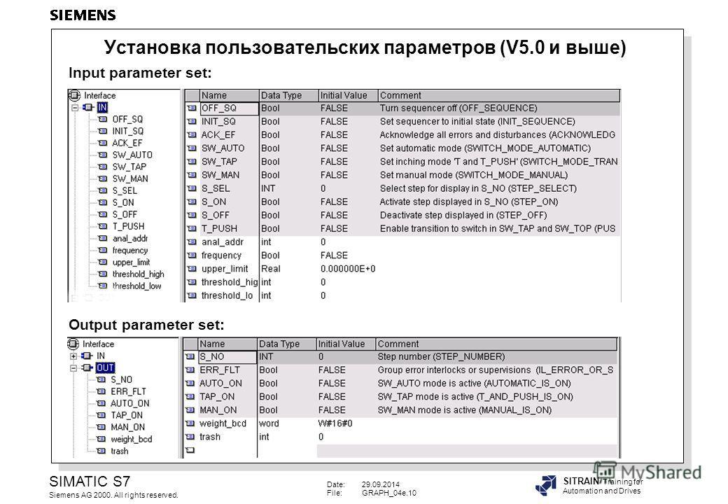 Date:29.09.2014 File:GRAPH_04e.10 SIMATIC S7 Siemens AG 2000. All rights reserved. SITRAIN Training for Automation and Drives Input parameter set: Output parameter set: Установка пользовательских параметров (V5.0 и выше)