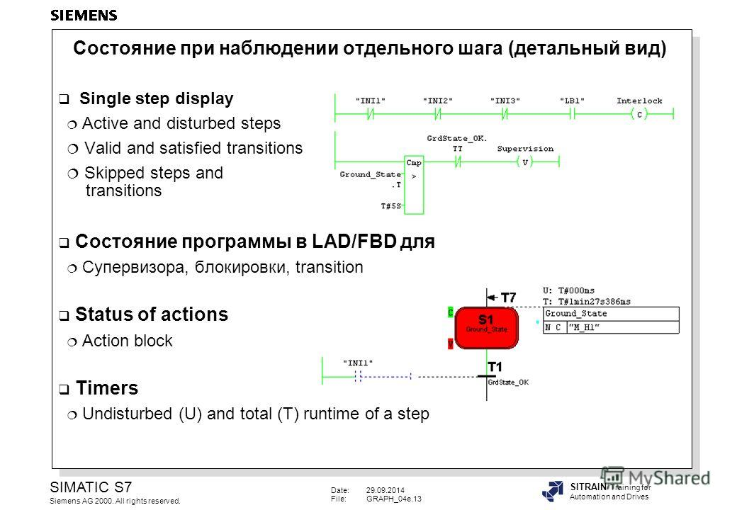 Date:29.09.2014 File:GRAPH_04e.13 SIMATIC S7 Siemens AG 2000. All rights reserved. SITRAIN Training for Automation and Drives Single step display Active and disturbed steps Valid and satisfied transitions Skipped steps and transitions Состояние прогр