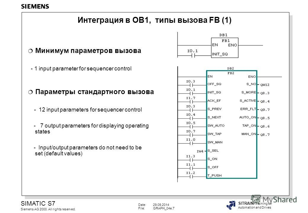 Date:29.09.2014 File:GRAPH_04e.7 SIMATIC S7 Siemens AG 2000. All rights reserved. SITRAIN Training for Automation and Drives Минимум параметров вызова - 1 input parameter for sequencer control Параметры стандартного вызова - 12 input parameters for s