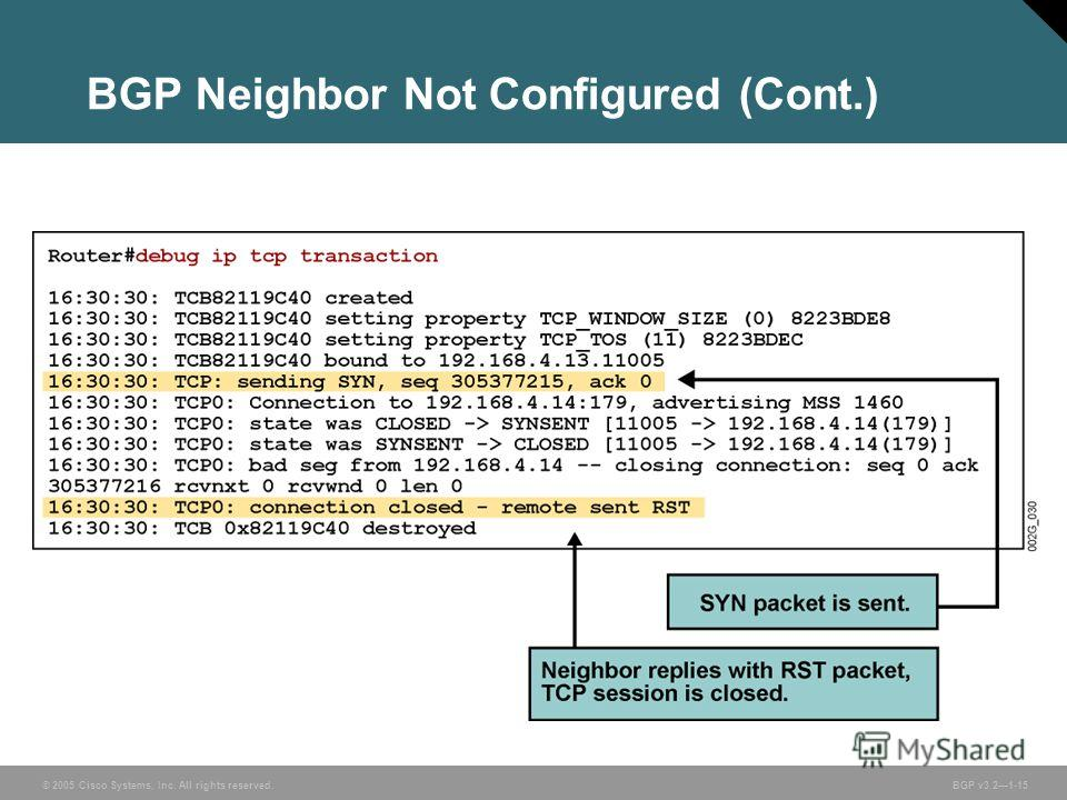 © 2005 Cisco Systems, Inc. All rights reserved. BGP v3.21-15 BGP Neighbor Not Configured (Cont.)
