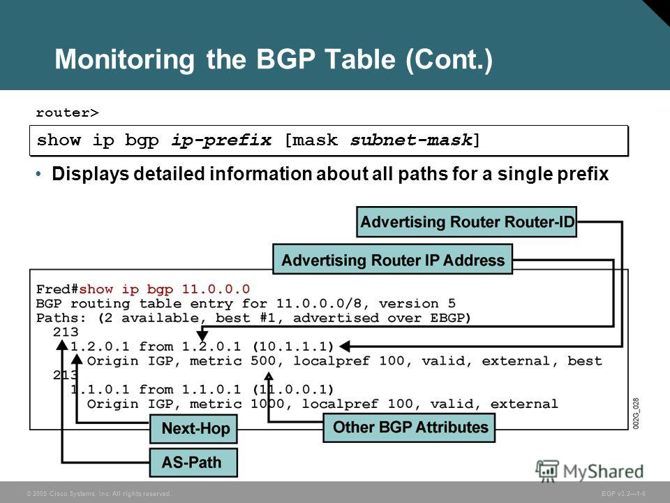 © 2005 Cisco Systems, Inc. All rights reserved. BGP v3.21-6 Monitoring the BGP Table (Cont.) show ip bgp ip-prefix [mask subnet-mask] router> Displays detailed information about all paths for a single prefix