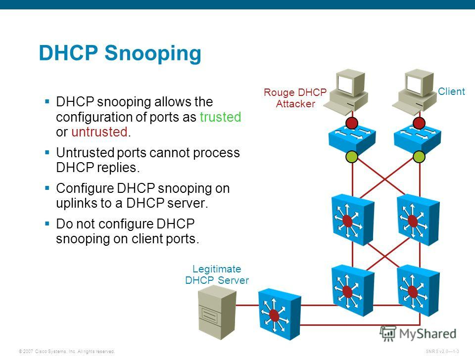 © 2007 Cisco Systems, Inc. All rights reserved.SNRS v2.01-3 DHCP Snooping Rouge DHCP Attacker Client Legitimate DHCP Server DHCP snooping allows the configuration of ports as trusted or untrusted. Untrusted ports cannot process DHCP replies. Configur