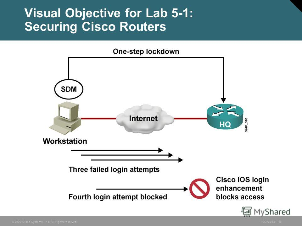 © 2006 Cisco Systems, Inc. All rights reserved.ISCW v1.010 Visual Objective for Lab 5-1: Securing Cisco Routers