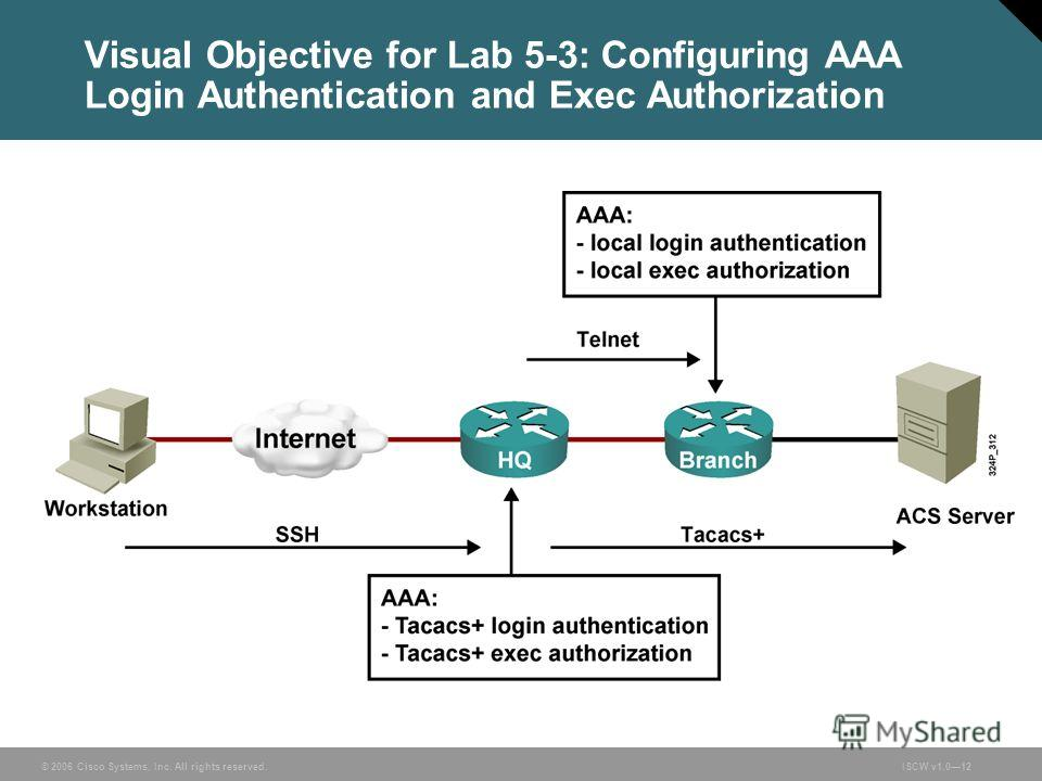 © 2006 Cisco Systems, Inc. All rights reserved.ISCW v1.012 Visual Objective for Lab 5-3: Configuring AAA Login Authentication and Exec Authorization