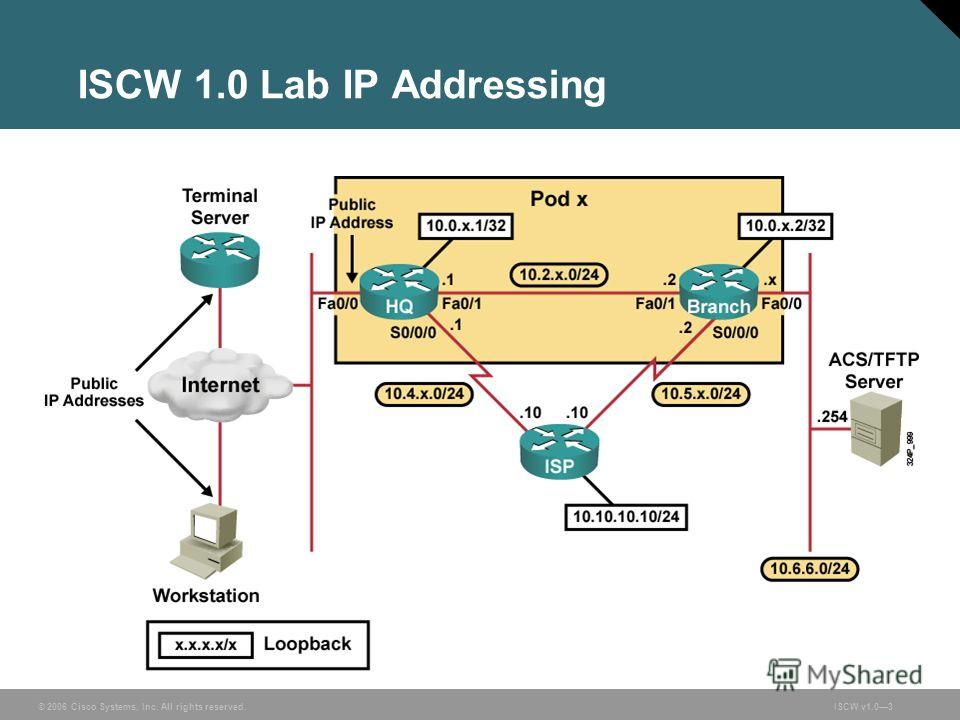 © 2006 Cisco Systems, Inc. All rights reserved.ISCW v1.03 ISCW 1.0 Lab IP Addressing