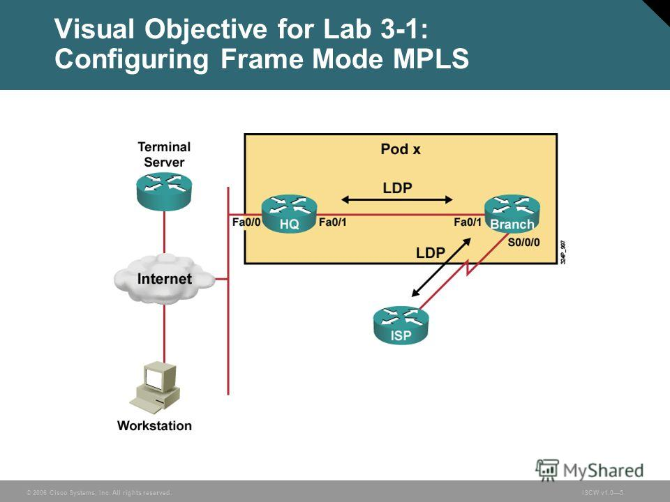 © 2006 Cisco Systems, Inc. All rights reserved.ISCW v1.05 Visual Objective for Lab 3-1: Configuring Frame Mode MPLS