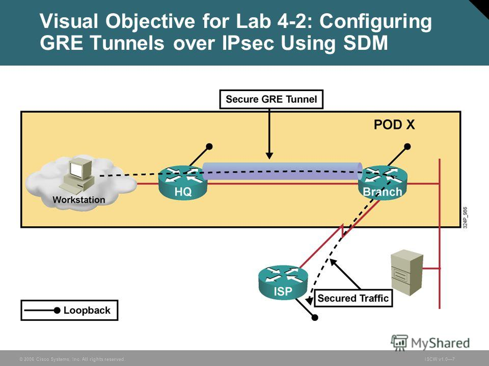 © 2006 Cisco Systems, Inc. All rights reserved.ISCW v1.07 Visual Objective for Lab 4-2: Configuring GRE Tunnels over IPsec Using SDM