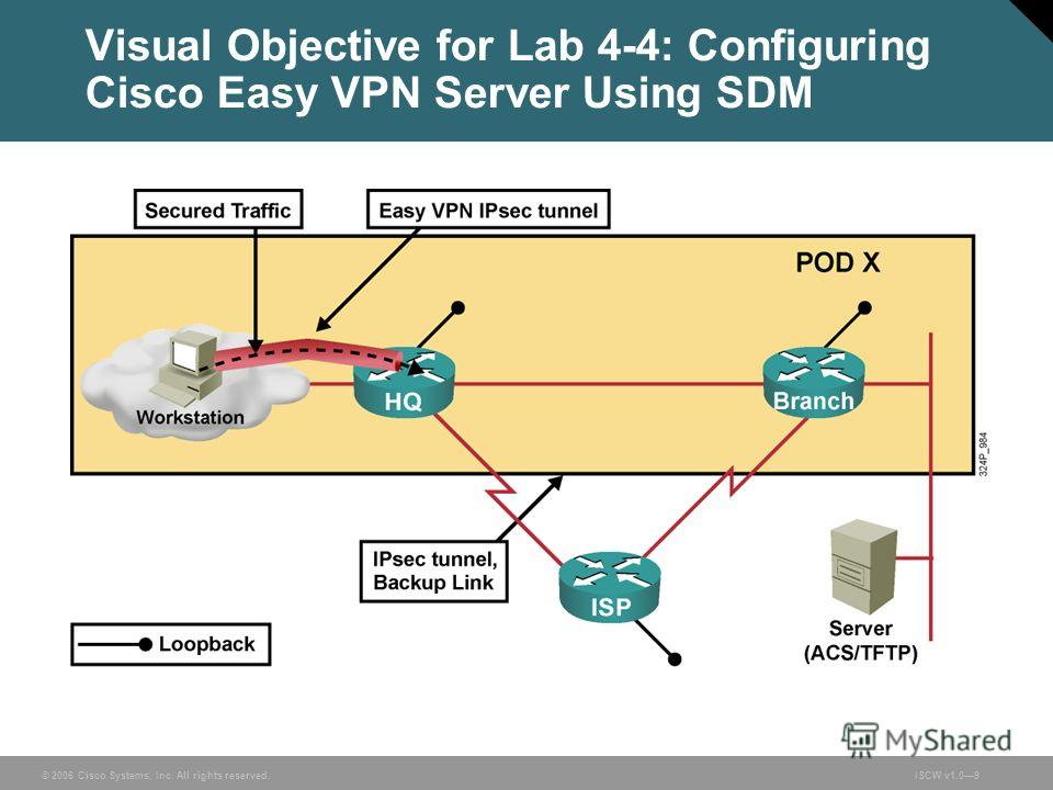 © 2006 Cisco Systems, Inc. All rights reserved.ISCW v1.09 Visual Objective for Lab 4-4: Configuring Cisco Easy VPN Server Using SDM