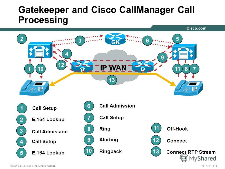 © 2004 Cisco Systems, Inc. All rights reserved. IPTT v4.04-12 Call Setup 1 1 2 E.164 Lookup 2 4 Call Setup 4 8 Ring 8 5 E.164 Lookup 5 7 Call Setup 7 Alerting 9 9 GK Connect RTP Stream 13 Call Admission 6 6 3 3 12 Connect Off-Hook 11 Ringback 10 Gate