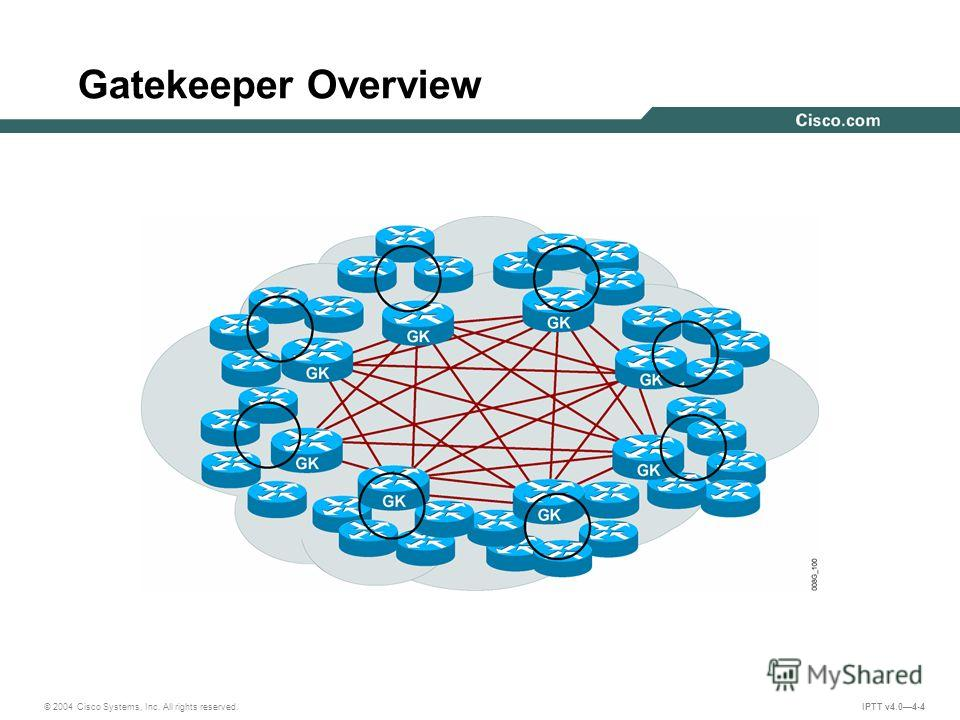 © 2004 Cisco Systems, Inc. All rights reserved. IPTT v4.04-4 Gatekeeper Overview