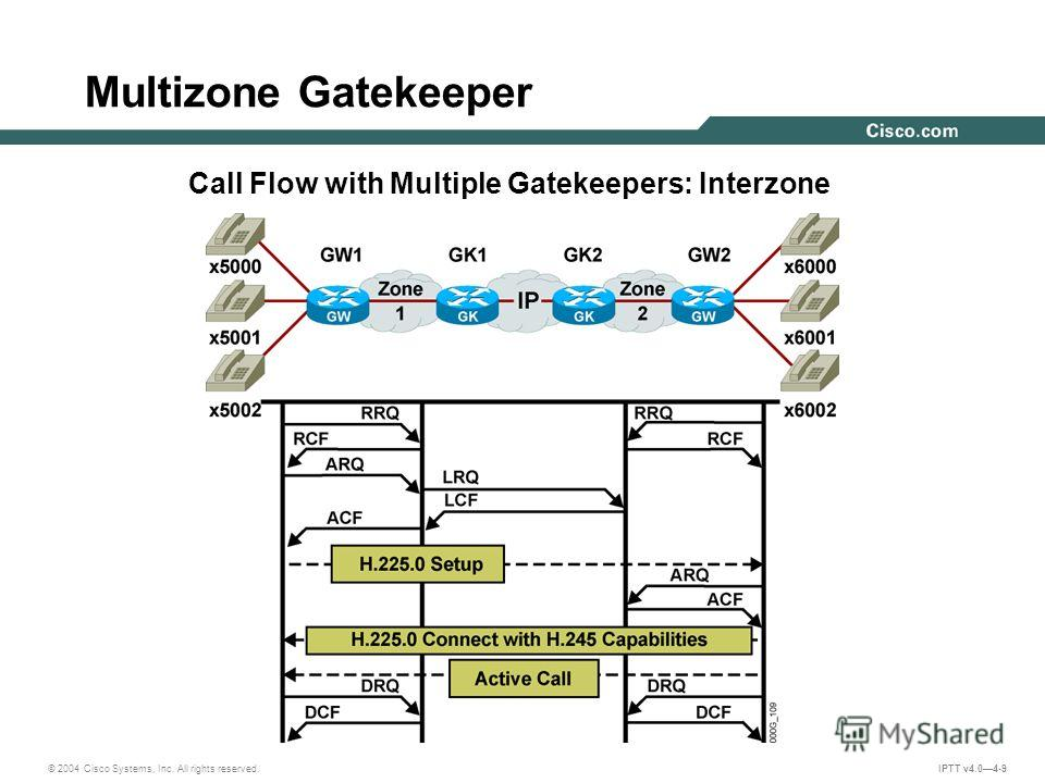 © 2004 Cisco Systems, Inc. All rights reserved. IPTT v4.04-9 Call Flow with Multiple Gatekeepers: Interzone Multizone Gatekeeper