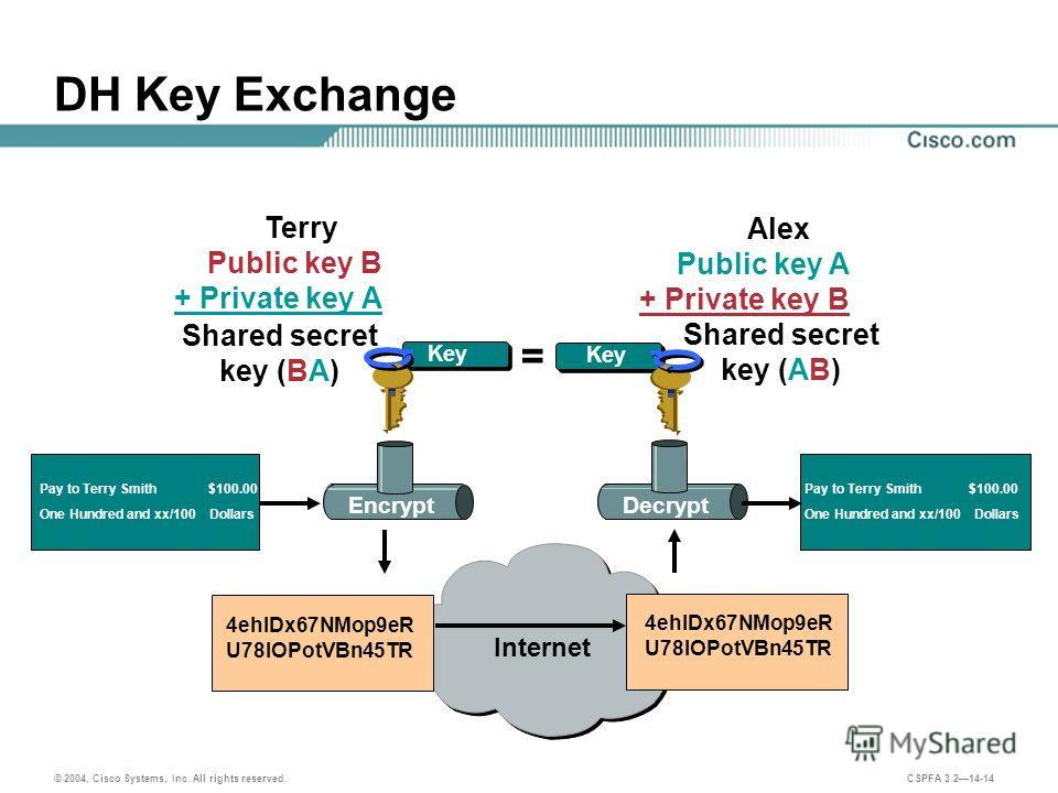 © 2004, Cisco Systems, Inc. All rights reserved. CSPFA 3.214-14 Internet DH Key Exchange Terry Alex Public key A + Private key B Shared secret key (BA) Pay to Terry Smith $100.00 One Hundred and xx/100 Dollars Pay to Terry Smith $100.00 One Hundred a