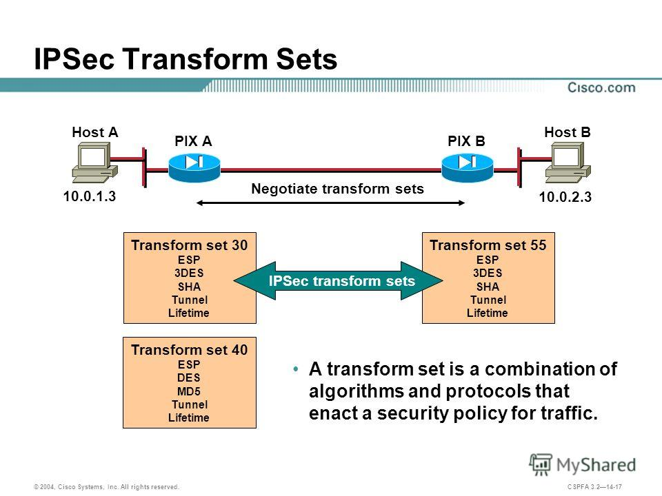 © 2004, Cisco Systems, Inc. All rights reserved. CSPFA 3.214-17 IPSec Transform Sets A transform set is a combination of algorithms and protocols that enact a security policy for traffic. Transform set 55 ESP 3DES SHA Tunnel Lifetime Transform set 30
