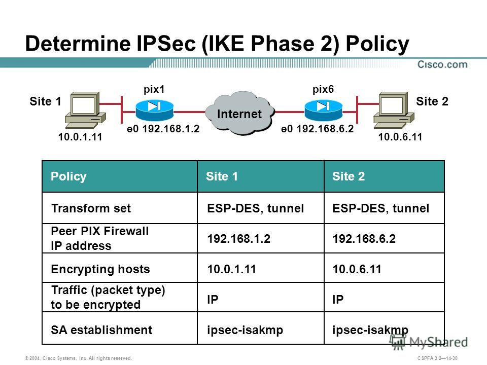 © 2004, Cisco Systems, Inc. All rights reserved. CSPFA 3.214-30 Determine IPSec (IKE Phase 2) Policy e0 192.168.1.2 Site 1Site 2 e0 192.168.6.2 10.0.1.11 pix1pix6 10.0.6.11 Internet IP SA establishment Encrypting hosts Transform set Peer PIX Firewall