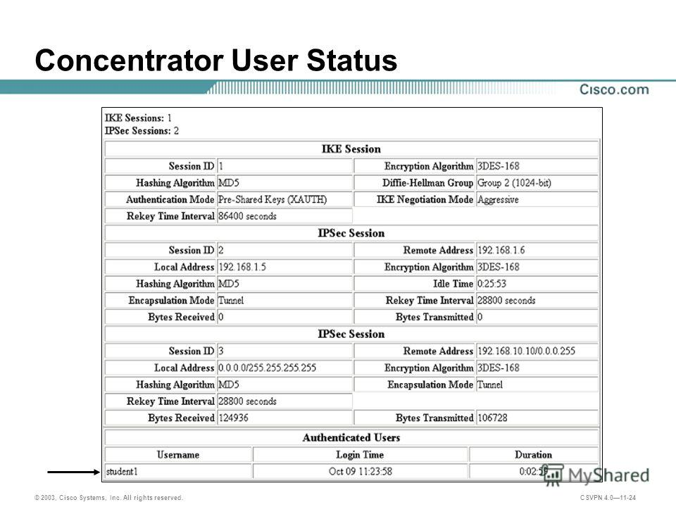 © 2003, Cisco Systems, Inc. All rights reserved. CSVPN 4.011-24 Concentrator User Status