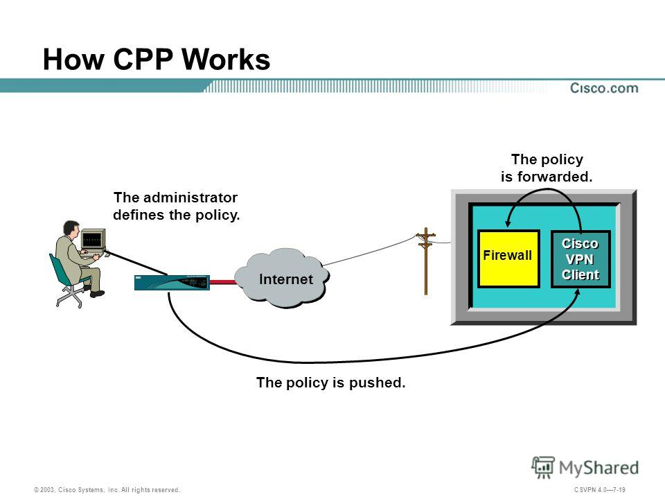 © 2003, Cisco Systems, Inc. All rights reserved. CSVPN 4.07-19 How CPP Works The policy is pushed. The administrator defines the policy. Cisco VPN Client Firewall The policy is forwarded. Internet