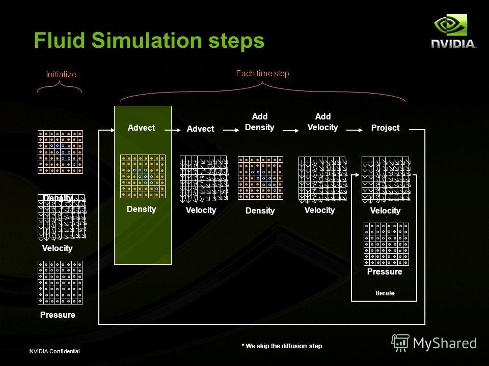 NVIDIA Confidential Fluid Simulation steps Advect Add Density Add Velocity Project Density Velocity Iterate Pressure Density Velocity Pressure Each time step * We skip the diffusion step Initialize