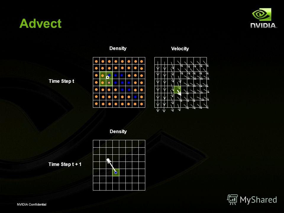 NVIDIA Confidential Advect Velocity Density Time Step t Time Step t + 1 Density