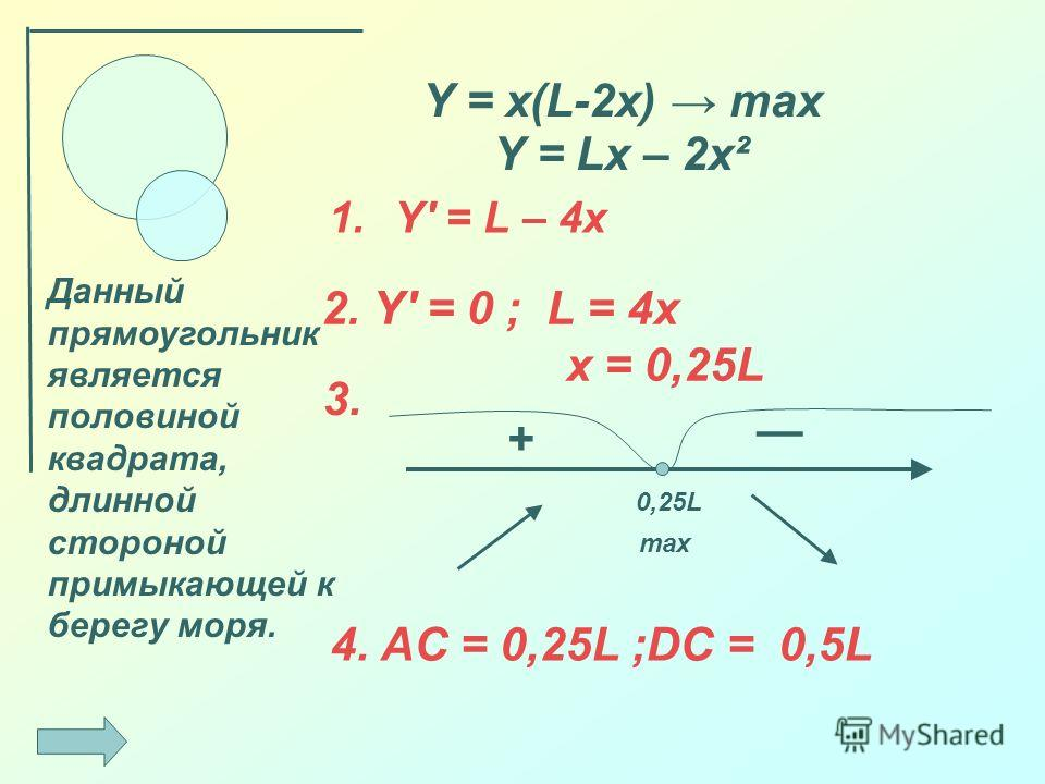 Y = x(L-2x) max 1. Y = L – 4x 0,25L + max Данный прямоугольник является половиной квадрата, длинной стороной примыкающей к берегу моря. 2. Y = 0 ; L = 4x x = 0,25L 3. 4. AC = 0,25L ;DC = 0,5L Y = Lx – 2x²