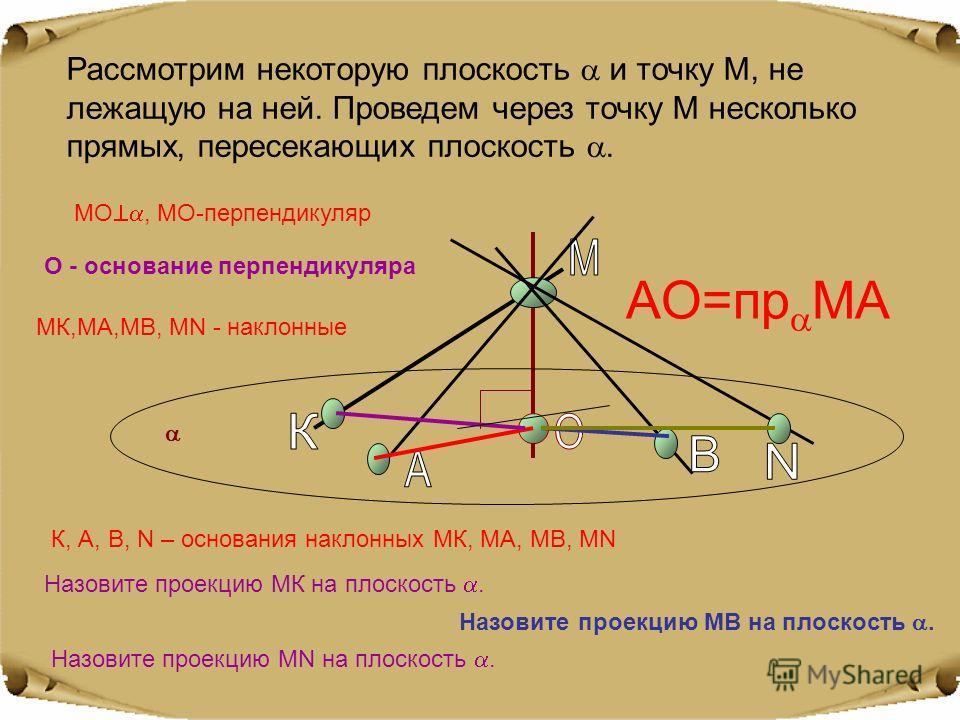 Рассмотрим некоторую плоскость и точку М, не лежащую на ней. Проведем через точку М несколько прямых, пересекающих плоскость. МО, МО-перпендикуляр О - основание перпендикуляра МК,МА,МВ, МN - наклонные К, А, В, N – основания наклонных МК, МА, МВ, МN A