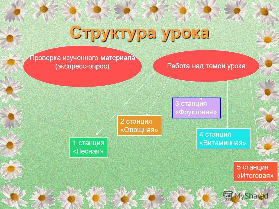 Мир вокруг нас, 1 класс (Школа России) Тема: Почему нужно есть много овощей и фруктов