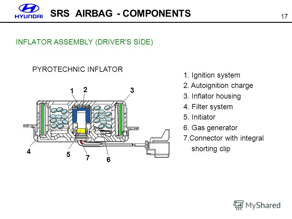 17 INFLATOR ASSEMBLY (DRIVER'S SIDE) SRS AIRBAG - COMPONENTS PYROTECHNIC INFLATOR 1 2 3 4 5 7 6 1. Ignition system 2. Autoignition charge 3. Inflator housing 4. Filter system 5. Initiator 6. Gas generator 7. Connector with integral shorting clip