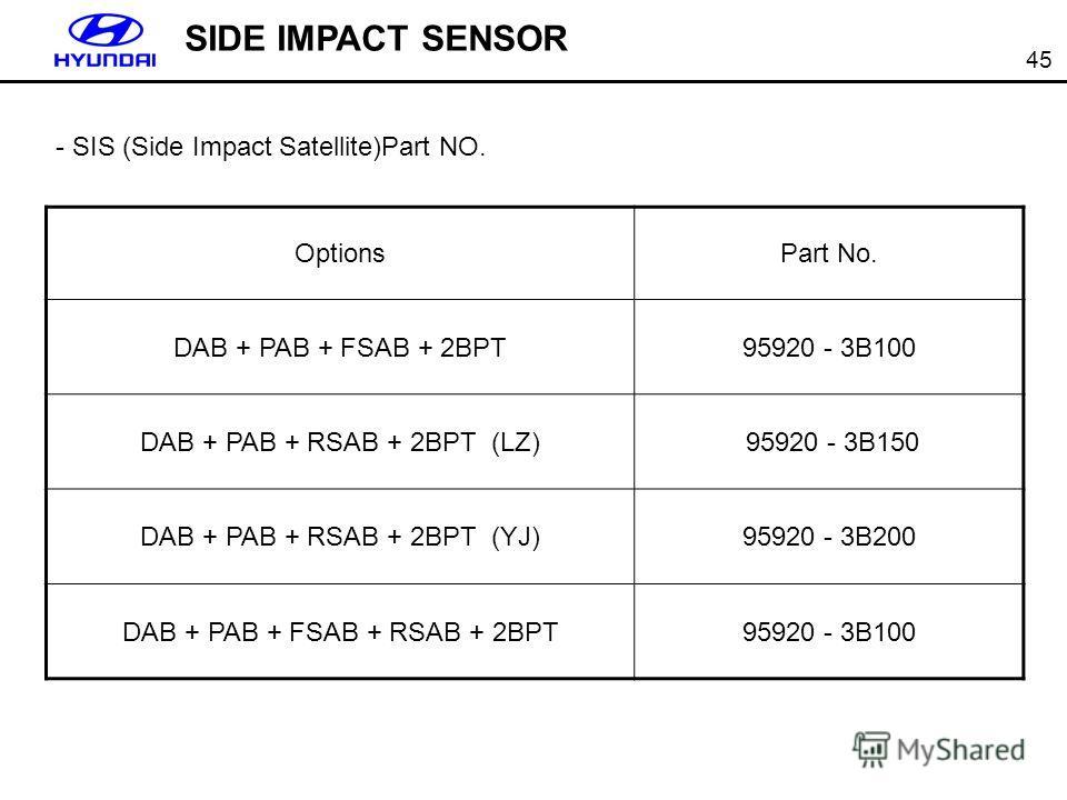 45 - SIS (Side Impact Satellite)Part NO. SIDE IMPACT SENSOR OptionsPart No. DAB + PAB + FSAB + 2BPT95920 - 3B100 DAB + PAB + RSAB + 2BPT (LZ) 95920 - 3B150 DAB + PAB + RSAB + 2BPT (YJ)95920 - 3B200 DAB + PAB + FSAB + RSAB + 2BPT95920 - 3B100